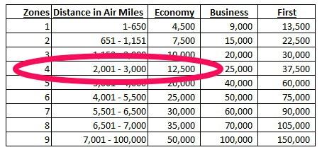 British Airways distance chart zone 4